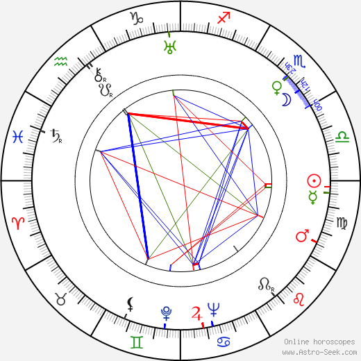 Derrick De Marney birth chart, Derrick De Marney astro natal horoscope, astrology