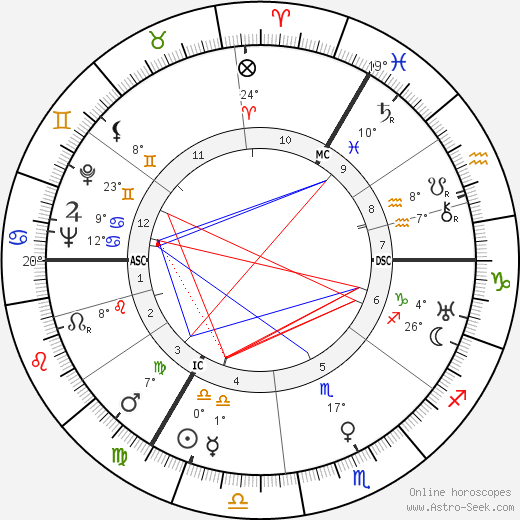Deirdre Duncan birth chart, biography, wikipedia 2018, 2019