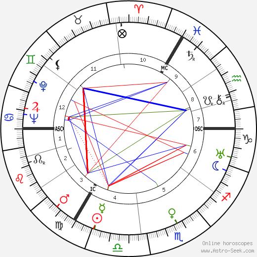 Deirdre Duncan astro natal birth chart, Deirdre Duncan horoscope, astrology