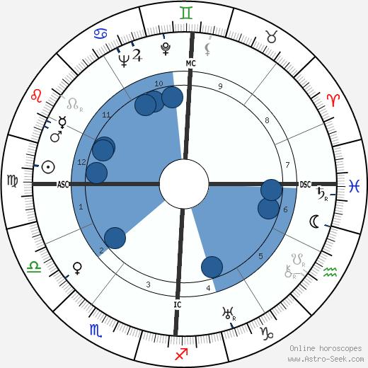 Émile Pladner wikipedia, horoscope, astrology, instagram