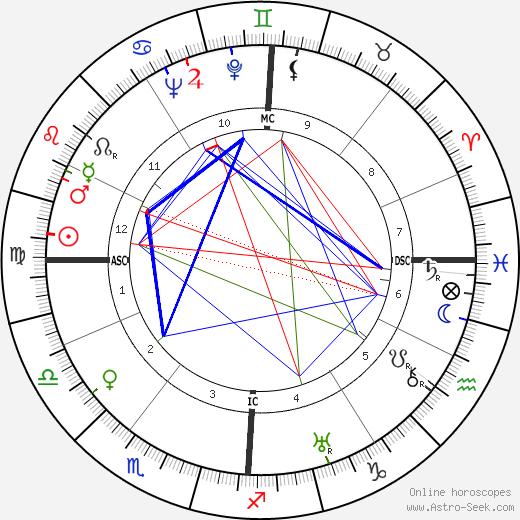 Émile Pladner birth chart, Émile Pladner astro natal horoscope, astrology