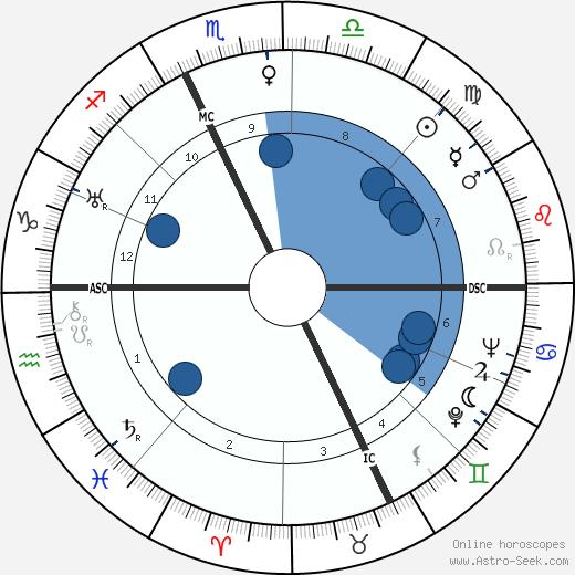 Etienne Fajon wikipedia, horoscope, astrology, instagram