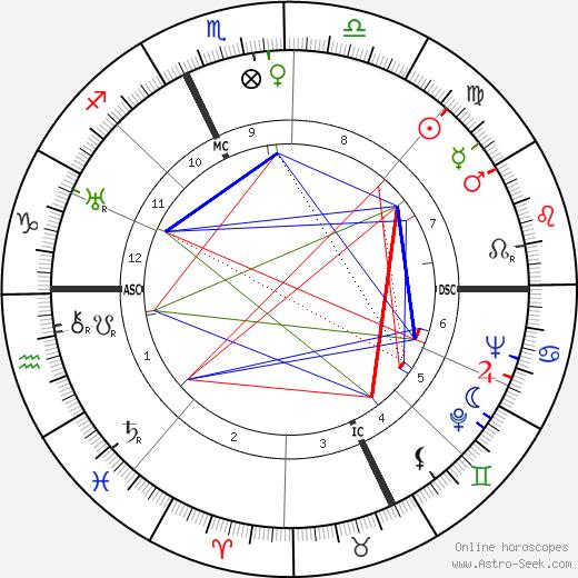 Etienne Fajon tema natale, oroscopo, Etienne Fajon oroscopi gratuiti, astrologia