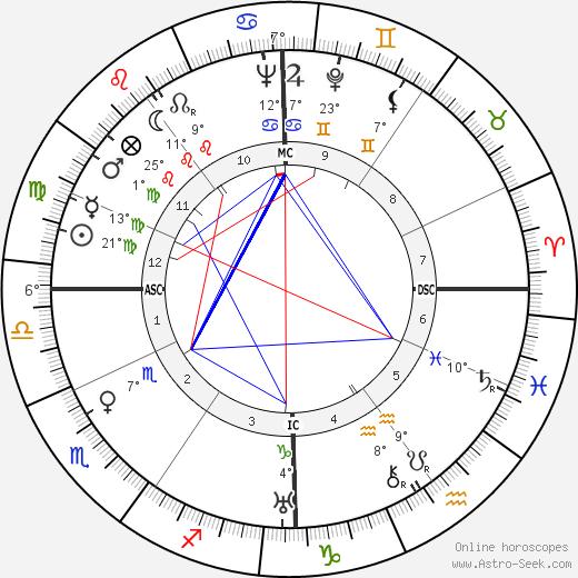 Jacques Becker birth chart, biography, wikipedia 2020, 2021