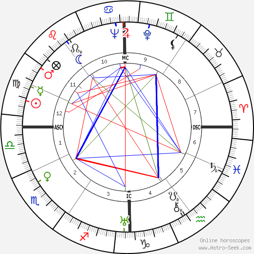 Jacques Becker birth chart, Jacques Becker astro natal horoscope, astrology