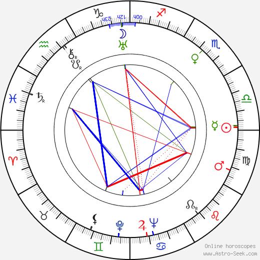 Jaroslav Ježek astro natal birth chart, Jaroslav Ježek horoscope, astrology