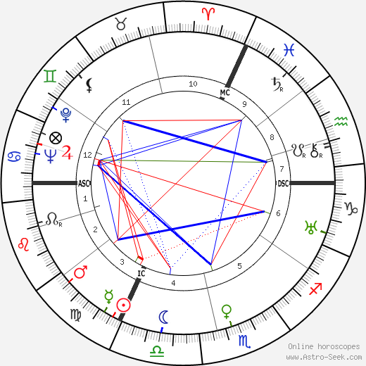 Jean Dréville birth chart, Jean Dréville astro natal horoscope, astrology