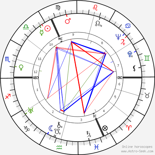 Jef Dervaes astro natal birth chart, Jef Dervaes horoscope, astrology