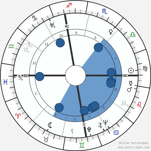 John Coolidge wikipedia, horoscope, astrology, instagram