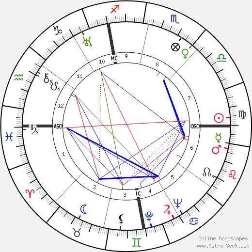 John Coolidge день рождения гороскоп, John Coolidge Натальная карта онлайн