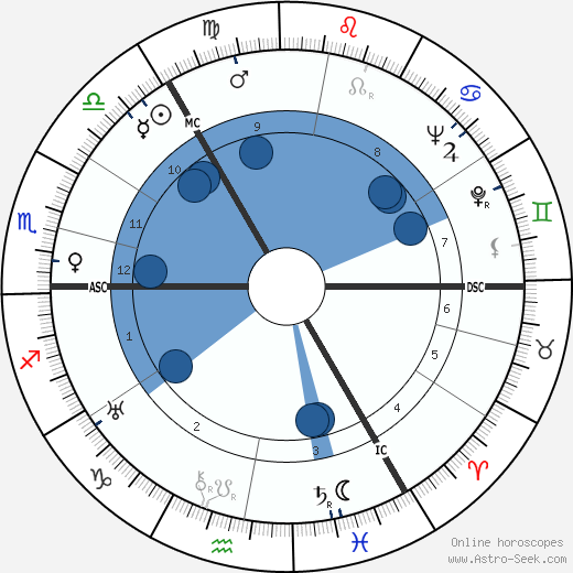 John Innes MacKintosh Stewart wikipedia, horoscope, astrology, instagram