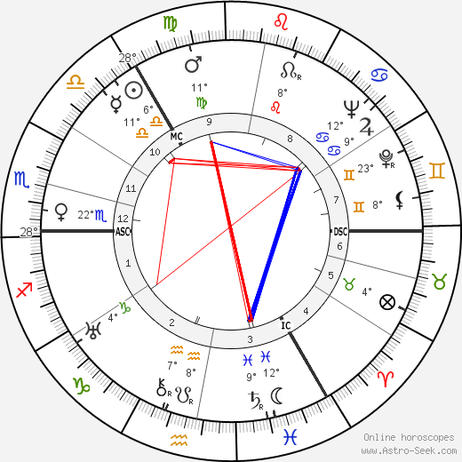 John Innes MacKintosh Stewart birth chart, biography, wikipedia 2019, 2020