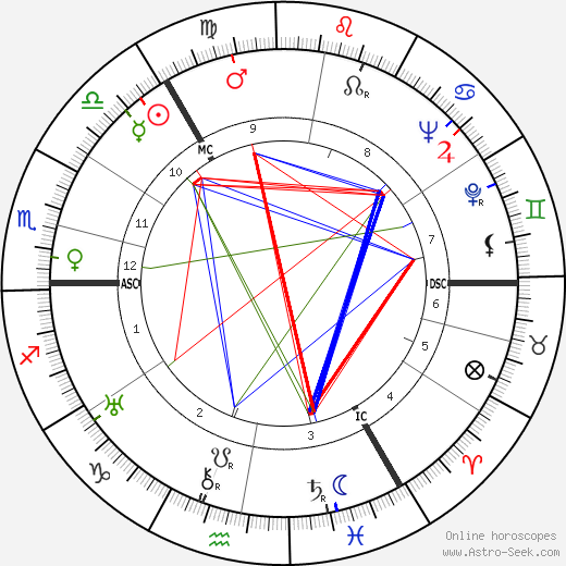 John Innes MacKintosh Stewart birth chart, John Innes MacKintosh Stewart astro natal horoscope, astrology