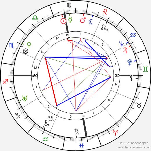 Korla Pandit astro natal birth chart, Korla Pandit horoscope, astrology