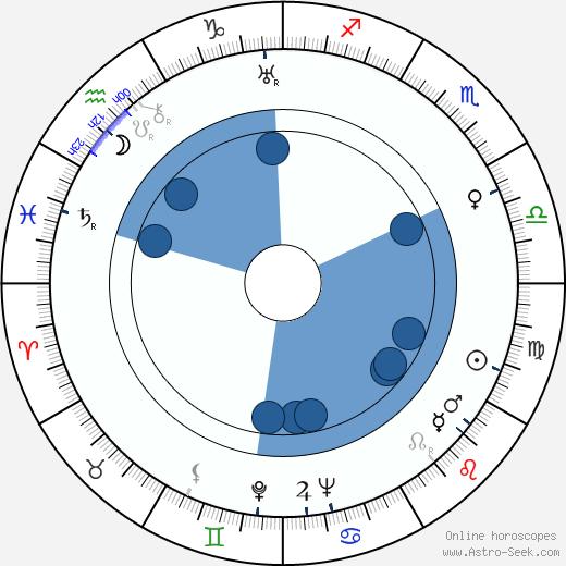 Kurt Pratsch-Kaufmann wikipedia, horoscope, astrology, instagram