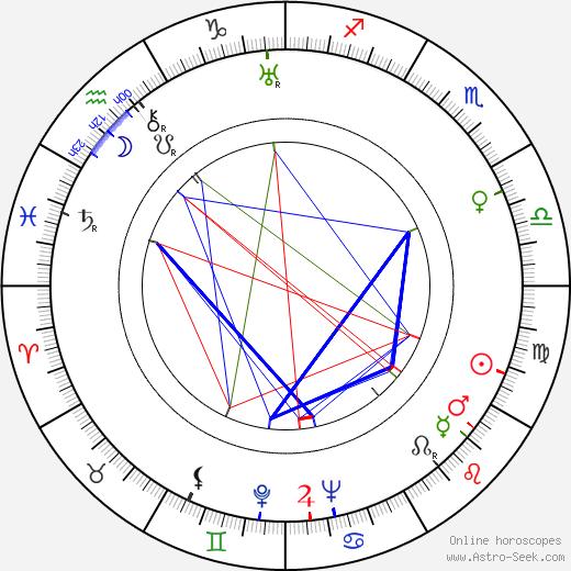 Kurt Pratsch-Kaufmann birth chart, Kurt Pratsch-Kaufmann astro natal horoscope, astrology