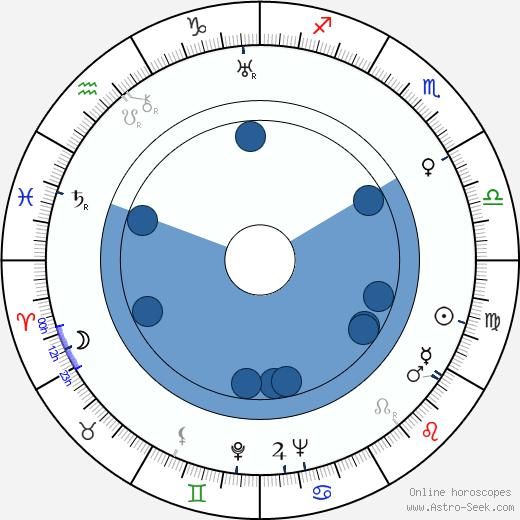 Luis Federico Leloir wikipedia, horoscope, astrology, instagram
