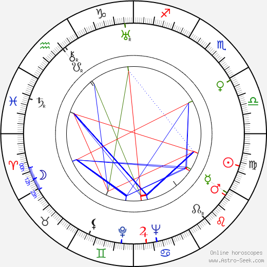 Луис Федерико Лелуар Luis Federico Leloir день рождения гороскоп, Luis Federico Leloir Натальная карта онлайн
