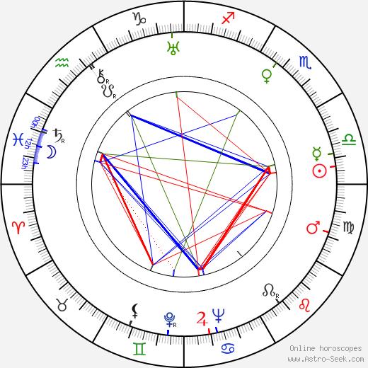 Madame Spivy birth chart, Madame Spivy astro natal horoscope, astrology