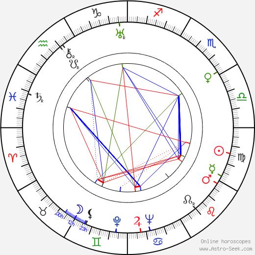 Mark Pertsovsky tema natale, oroscopo, Mark Pertsovsky oroscopi gratuiti, astrologia