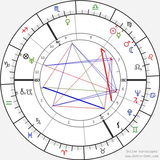 Морис Сакс Maurice Sachs день рождения гороскоп, Maurice Sachs Натальная карта онлайн