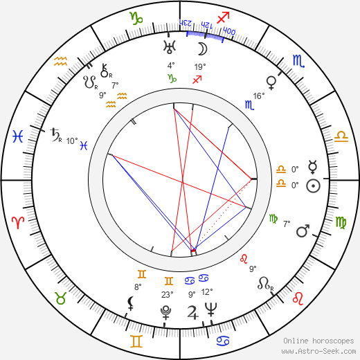Miloš Liška birth chart, biography, wikipedia 2019, 2020