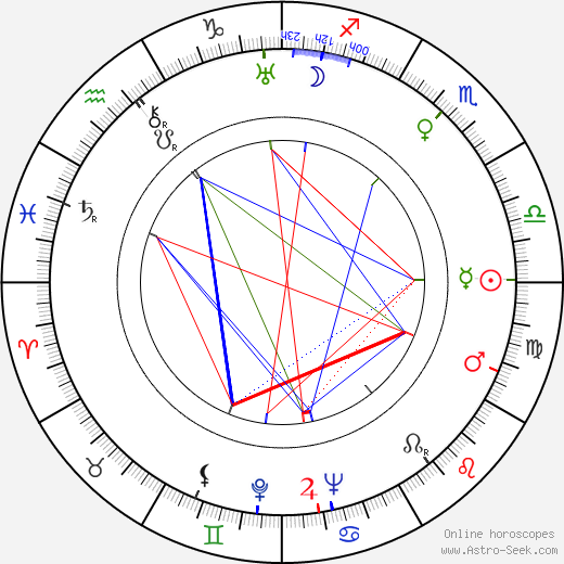 Miloš Liška день рождения гороскоп, Miloš Liška Натальная карта онлайн