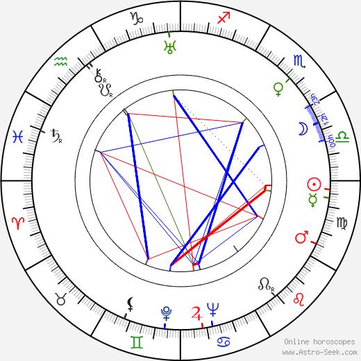 Monette Dinay tema natale, oroscopo, Monette Dinay oroscopi gratuiti, astrologia