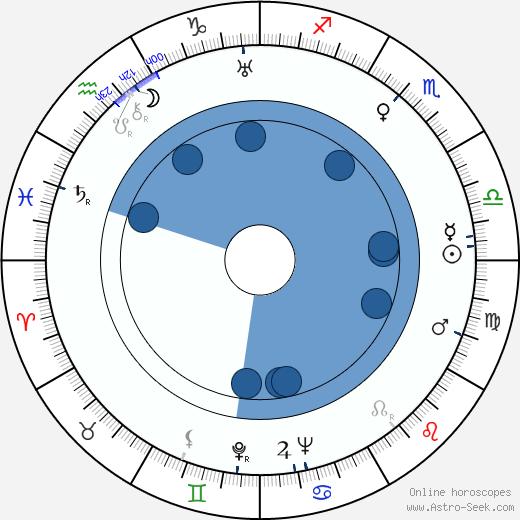 Theodore St. John wikipedia, horoscope, astrology, instagram