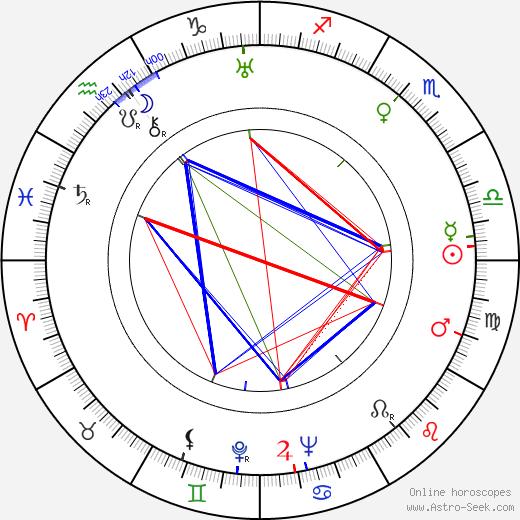 Theodore St. John tema natale, oroscopo, Theodore St. John oroscopi gratuiti, astrologia