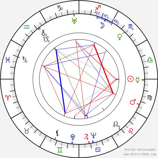Walter MacEwen tema natale, oroscopo, Walter MacEwen oroscopi gratuiti, astrologia