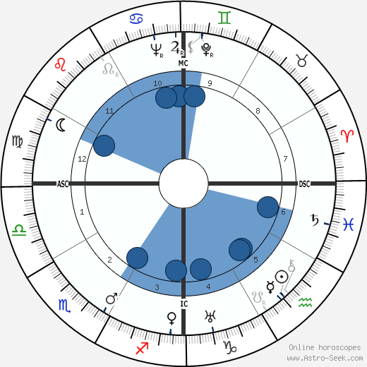Ajaan Lee wikipedia, horoscope, astrology, instagram