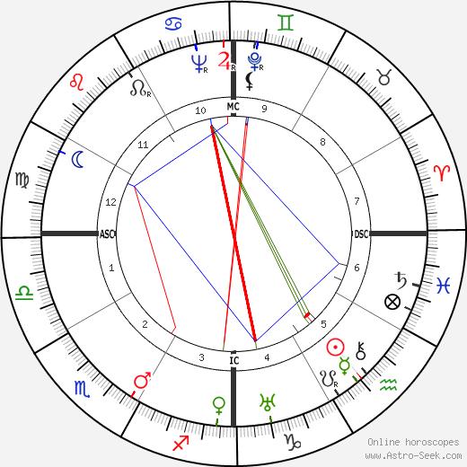 Ajaan Lee tema natale, oroscopo, Ajaan Lee oroscopi gratuiti, astrologia