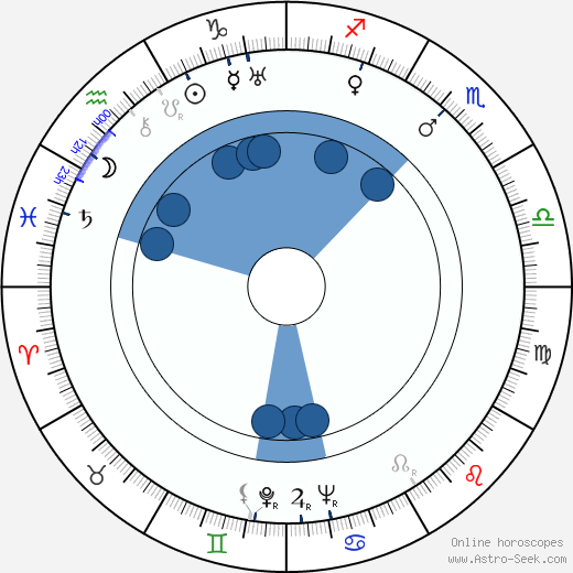 Alexander Knox wikipedia, horoscope, astrology, instagram