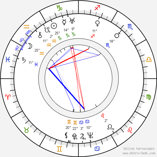 Alexander Knox birth chart, biography, wikipedia 2017, 2018