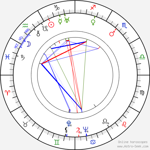 Alexander Knox astro natal birth chart, Alexander Knox horoscope, astrology