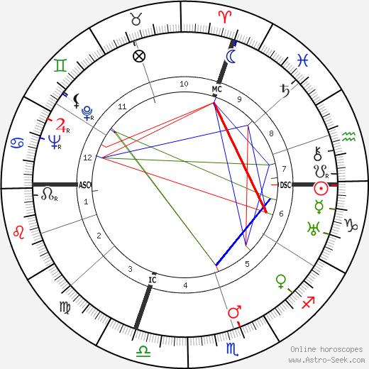 Allegro Grandi день рождения гороскоп, Allegro Grandi Натальная карта онлайн