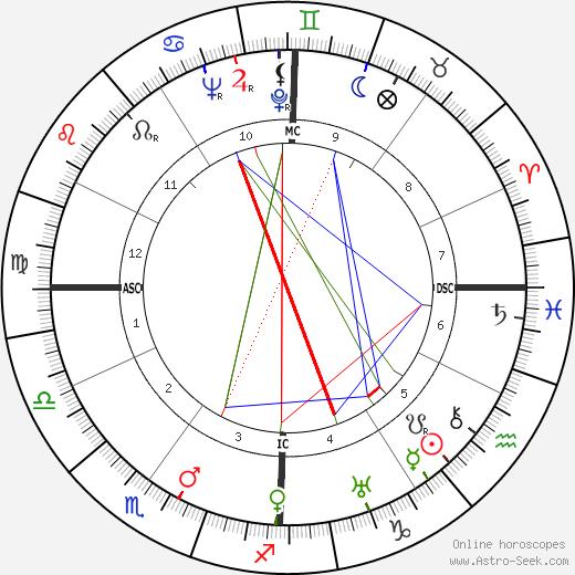 Andrex tema natale, oroscopo, Andrex oroscopi gratuiti, astrologia