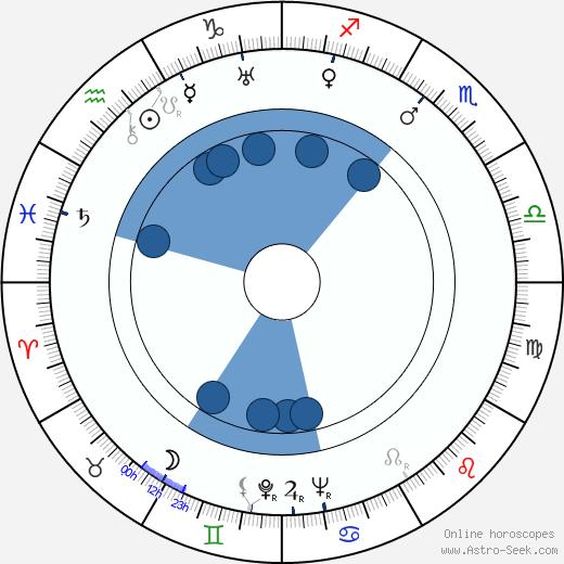 Dan Duryea wikipedia, horoscope, astrology, instagram