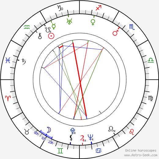 Дэн Дьюриа Dan Duryea день рождения гороскоп, Dan Duryea Натальная карта онлайн