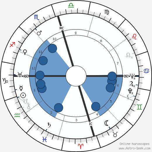 Douglas Corrigan wikipedia, horoscope, astrology, instagram