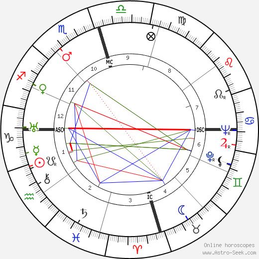Douglas Corrigan день рождения гороскоп, Douglas Corrigan Натальная карта онлайн