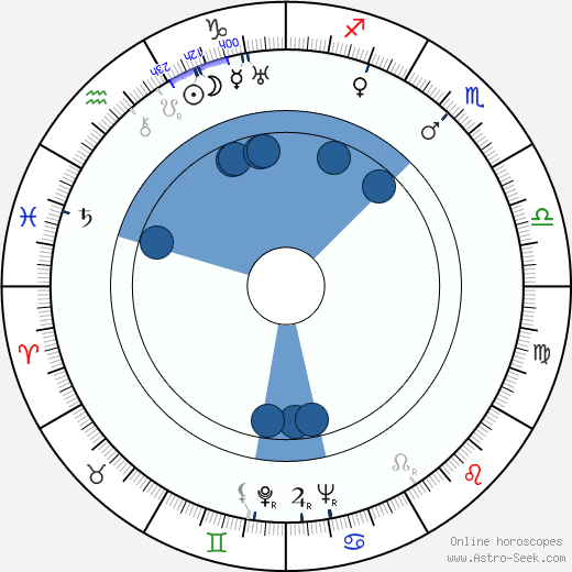 Heling Wei wikipedia, horoscope, astrology, instagram