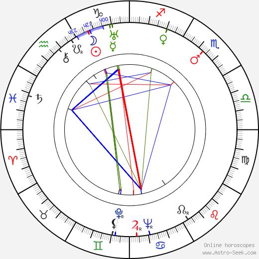 Heling Wei tema natale, oroscopo, Heling Wei oroscopi gratuiti, astrologia