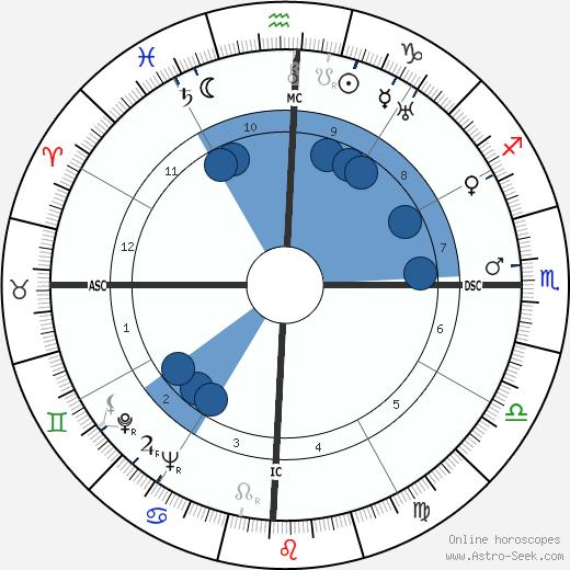 Henk Badings wikipedia, horoscope, astrology, instagram