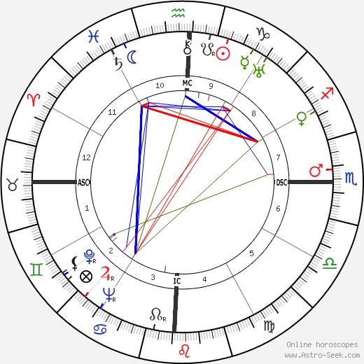 Henk Badings birth chart, Henk Badings astro natal horoscope, astrology