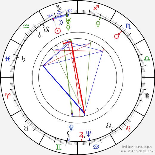 Jeff Morrow birth chart, Jeff Morrow astro natal horoscope, astrology
