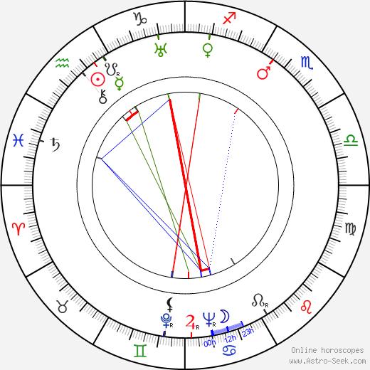 Joyce Compton astro natal birth chart, Joyce Compton horoscope, astrology