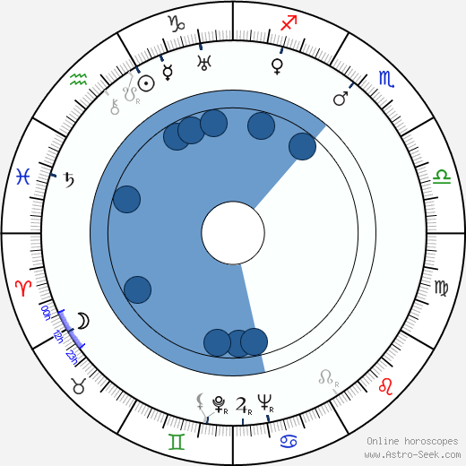 Nikolai Sadkovich wikipedia, horoscope, astrology, instagram