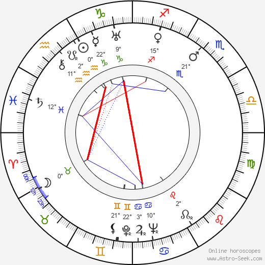 Nikolai Sadkovich birth chart, biography, wikipedia 2019, 2020